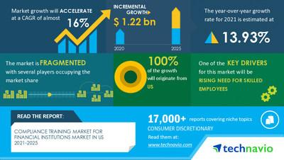 Compliance Training Market For Financial Institutions Market In US-Money Laundering Specialists LLC, Bank Administration Institute, Edcomm Inc., among others to contribute to the market growth